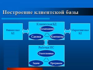 Построение клиентской базы.