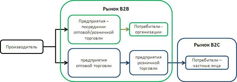 Рынки B2B и B2C - каналы сбыта и конечные потребители.