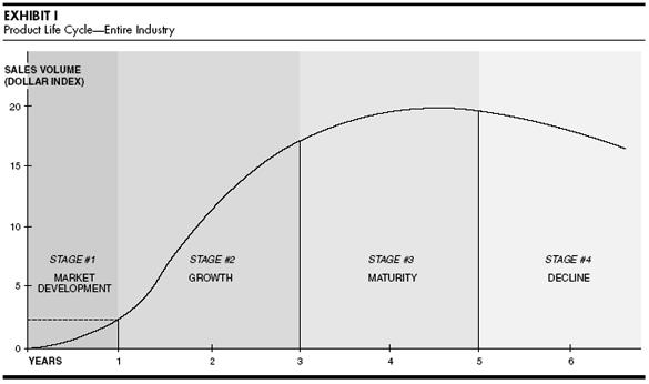 Жизненный цикл товара практическое использование